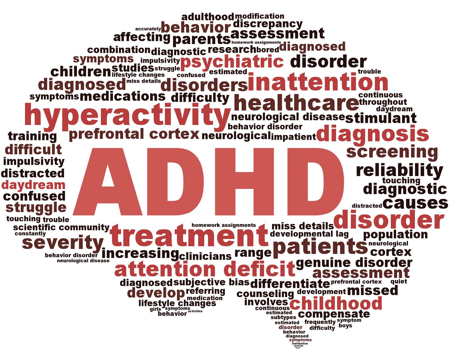 ADHD-wordcloud revised
